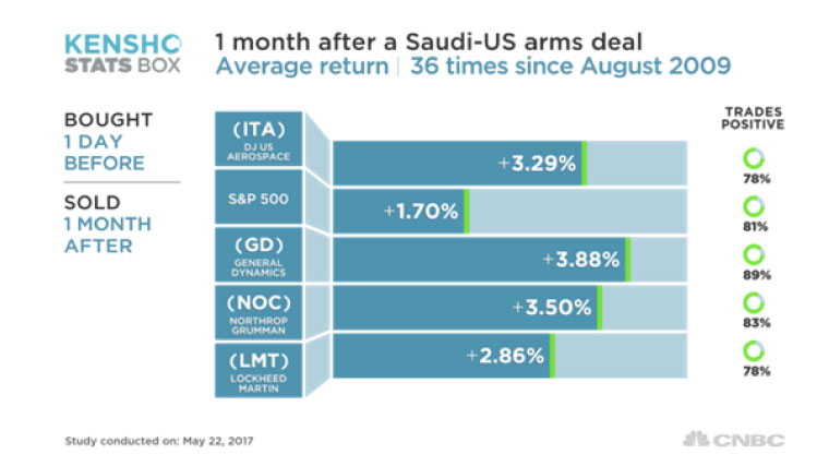 Economic benefits of U.S.-Saudi Defense Cooperation chart