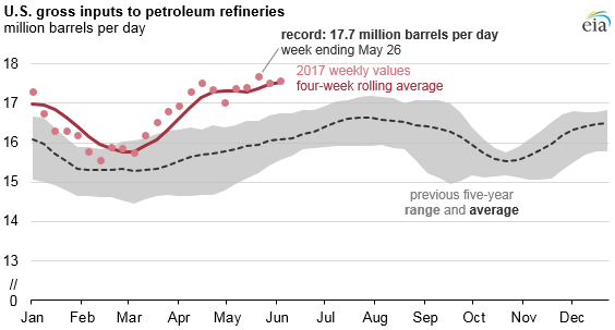 Source: U.S. Energy Information Administration, Weekly Petroleum Status Report Note: Refinery gross inputs include crude oil and other oils processed through crude distillation units.