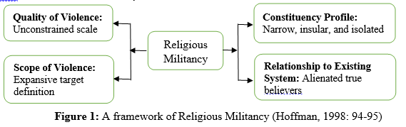 Figure 1: A framework of Religious Militancy (Hoffman, 1998: 94-95)