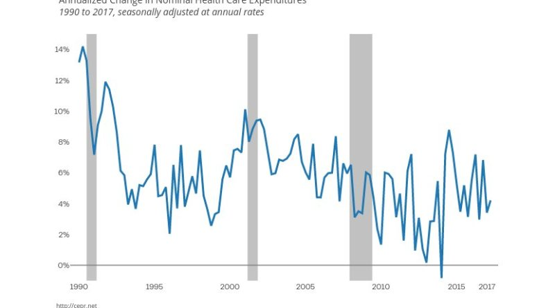 Annualized Change in Nominal Health Care Expenditures. Source: CEPR