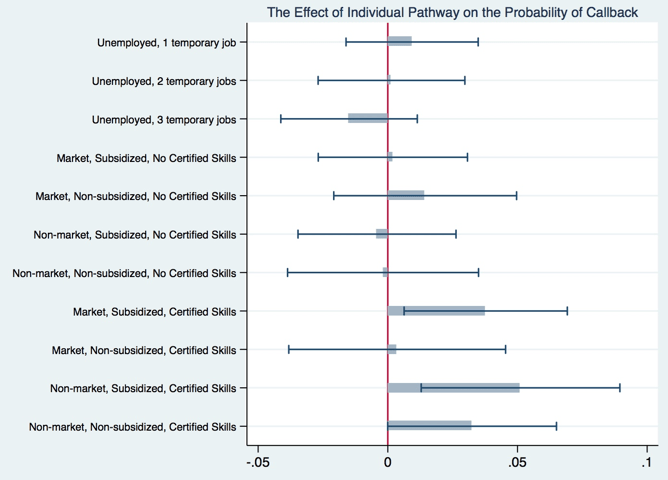 Notes: This figure displays the impact (with the 95% interval confidence) of different pathways on the probability of callback with respect to youth who remained unemployed without any work experience four years after leaving school