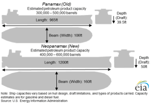 Figure 9. Panama Canal size restrictions