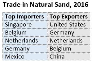 Global sandbox: Multinationals and small informal operators supply sand for construction projects around the globe (UN Comtrade)