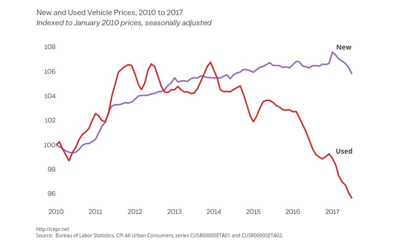 New and Used Vehicle Prices, 2010 to 2017. Source: CEPR