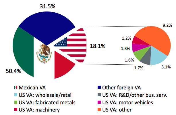Note: VA = value added. Source: Erken and Tulen (2017)