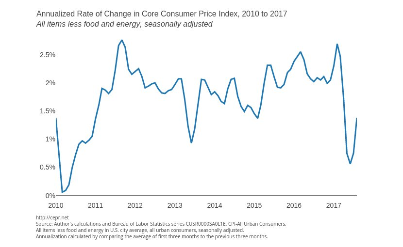 Annualized Rate of Change in Core Consumer Price Index, 2010 to 2017. Source: CEPR