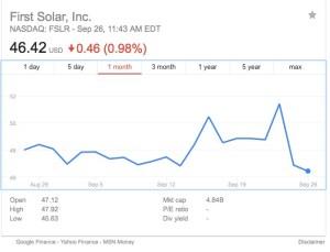First Solar (NYSE:FSLR)