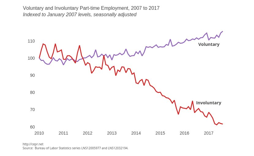 oluntary and Involuntary Part-time Employment, 2007 to 2017. Source: CEPR