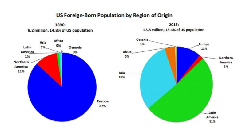 New faces: Immigration as a percentage of US population is lower than what it was more than a century ago; before 1975, most immigrants were from Europe, and today most are from Latin America and Asia (Data: 1890 and 2015, US Census Bureau)