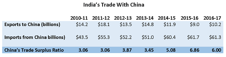 Trade deficit in goods: India's total trade has increased in recent years, but negative trade balances with China still linger (Source: The Economic Times, India)