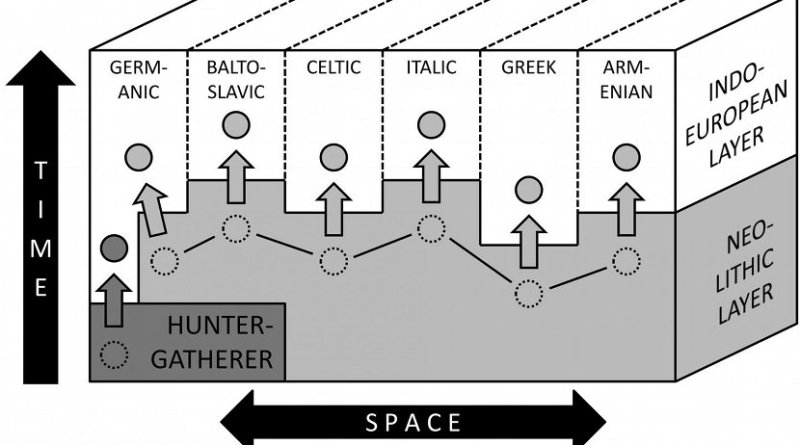 This is a schematic impression of how the different Indo-European branches may have absorbed lexical items (circles) from previously spoken languages in the linguistically complex setting of Europe from the third millennium BC. Credit University of Copenhagen