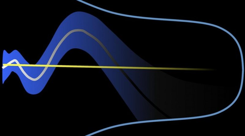 """The cosmological """"constant"""" (illustrated by the straight yellow line) is introduced to explain the accelerated expansion of the Universe (shown as the expanding blue cone) due to the presence of dark energy. The study instead suggests that the contribution of dark energy to this expansion is time-dependent (grey curve). The uncertainty of this time dependency is also shown (blue shaded area). Credit Gong-Bo Zhao, NAOC and the University of Portsmouth."""