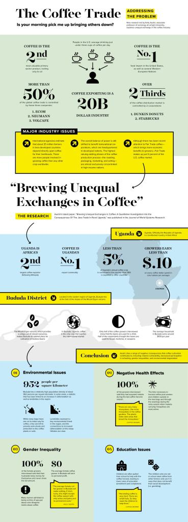 An infograph explains Lehigh University Professor Kelly Austin's recent research on unequal exchange in coffee cultivation. Credit Kate Cassidy, Lehigh University