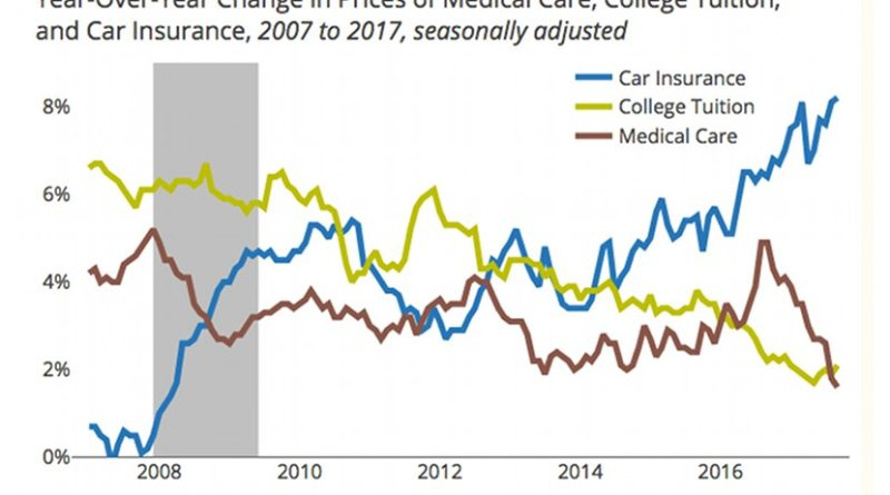 Year-Over-Year Change in Prices of Medical Care, College Tuition, and Car Insurance, 2007 to 2017, seasonally adjusted. Source: CEPR