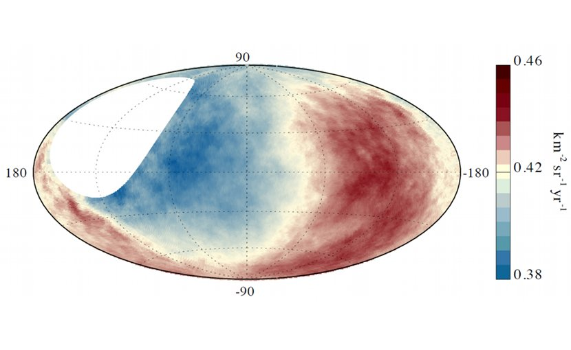 High-energy cosmic rays reach the Earth from a preferred direction (red) that does not correspond to the center of our Milky Way. (Graphics: Pierre Auger Observatory/KIT)