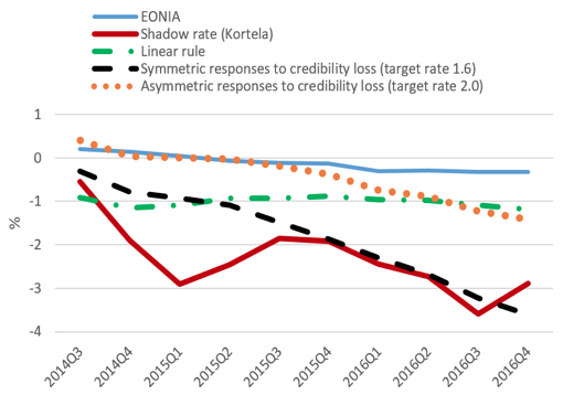 Note: The symmetric responses to a credibility loss refer to a reaction function with a low de facto inflation target (1.6 or 1.7%). The asymmetric responses to a credibility loss refer to a reaction function with an inflation target of 2.0%. Sources: ECB, authors' own calculations and Kortela (2016) for the shadow rate.