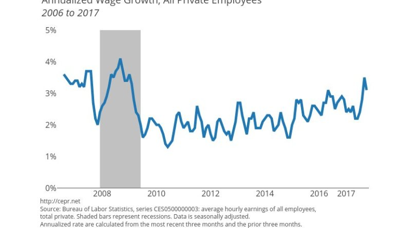 Annualized Wage Growth, All Private Employees. Source: CEPR.