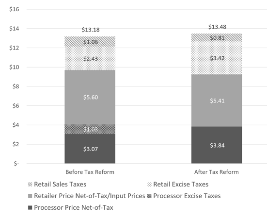 Notes: In this figure, we plot the average retail firm's price of one gram of marijuana both before and after the tax change. We then consider how much goes to processor and retail taxes as well as how much is spent to purchase a gram, on average, from the firm. Before the tax change, all prices and taxes (in dollars) are based on the average prices the month prior to the tax change. After the tax change, these numbers are the pre-tax change prices adjusted by our estimated changes caused by the tax changes. This holds constant the composition of the market and eliminates any secular trends in prices.