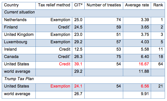 Notes: * credit system but exemption for treaty partners, # corporate income tax inclusive of local (state) taxes; for the US 4.1% on average. Source: Van 't Riet and Lejour (2017) and new calculations.