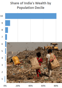 Slow trickle: India's wealth is concentrated with 80 percent held by 10 percent of the population. The first decile controls a negative percentage due to debt amounting to US$21 billion. (Source: Oxfam Briefing Paper: An Economy for the 99%)