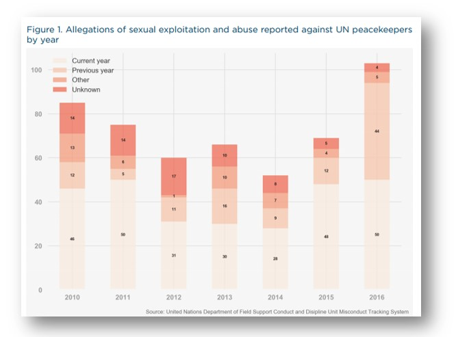 Source: United Nations Department of Field Support Conduct and Discipline Unit Misconduct Tracking System