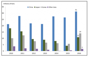 """Figure 1. Major Asian Crude Oil Importers from Iran Source: International Trade Centre. Notes: Crude oil based on HS product code 2709. """"Other Asia"""" includes Malaysia, Singapore, and Taiwan."""