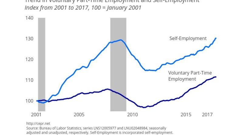 Trend in Voluntary Part-Time Employment and Self-Employment. Source: CEPR
