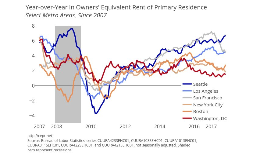 Year-over-Year in Owners' Equivalent Rent of Primary Residences