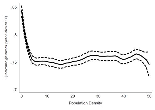 Source: Bazzi et al. (2017).