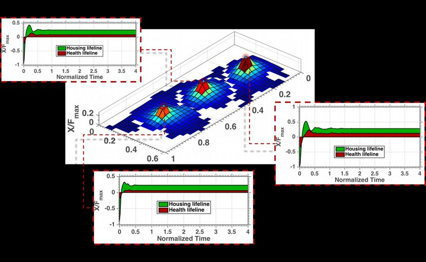 A map of Gotham City is laid out in a Finite Element Analysis grid. The grid shows recovery of different lifelines, and how they affect recovery of various parts of the city. Credit Hussam Mahmoud and Akshat Chulahwat/Colorado State University