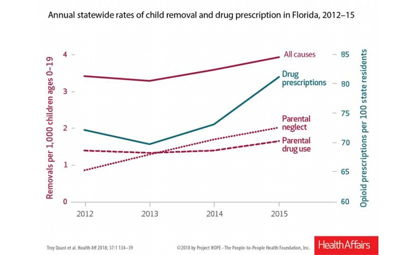 Data from the Adoption and Foster Care Analysis and Reporting System shows a 129 percent increase in the number of children removed from their homes due to parental neglect, tied to illicit opioid abuse. Credit Troy Quast, PhD, University of South Florida College of Public Health