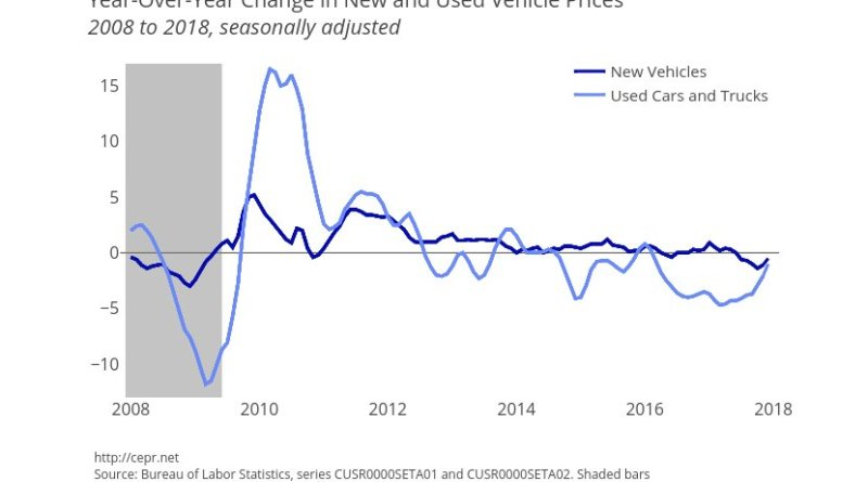 Year-over-Year Change in New and Used Vehicle Prices. Source: CEPR