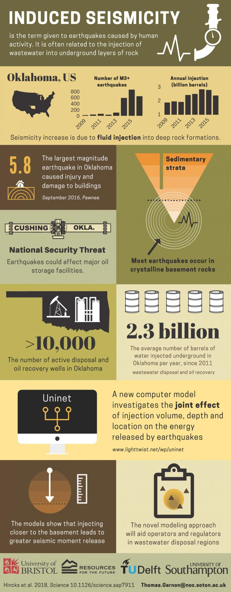 """An infographic showing the causes and consequences of induced seismicity in the U.S. State of Oklahoma. This material relates to a paper that appeared in the 2 February 2018 issue of Science, published by AAAS. The paper, by T. Hincks at University of Bristol in Bristol, UK, and colleagues was titled, """"Oklahoma's induced seismicity strongly linked to wastewater injection depth."""" Credit Dr. Thomas Gernon, University of Southampton"""