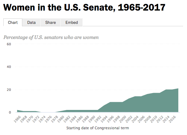 Source: Center for American Women and Politics, Rutgers University and U.S. House of Representatives. Note: Shows the share of female senators at the outset of each term of Congress. Pew Research Center