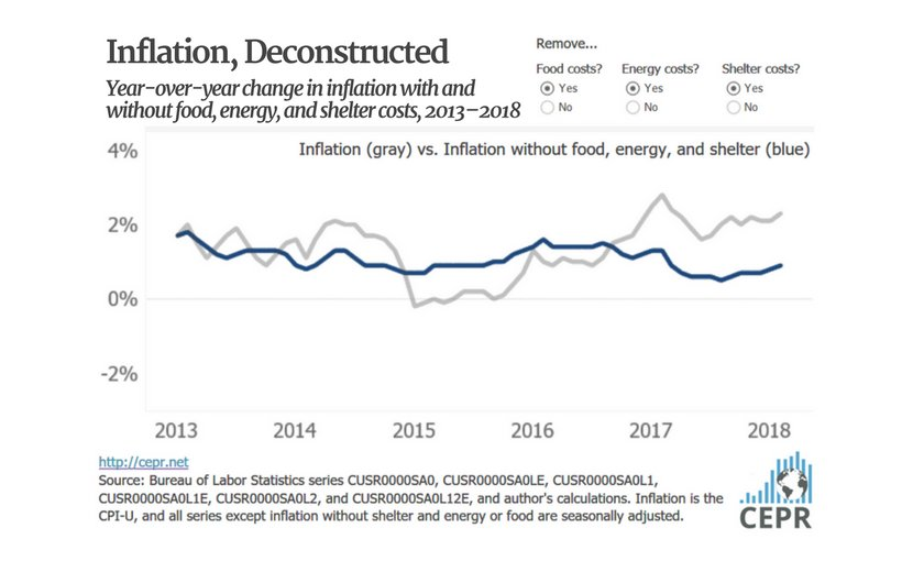Inflation, Deconstructed. Source: CEPR.