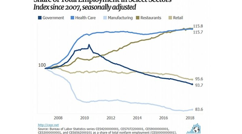 Share of Total Employment in Select Sectors