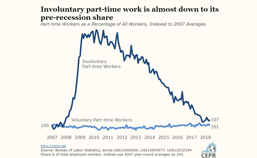 Part-time Workers as a Percentage of All Workers. Credit: CEPR