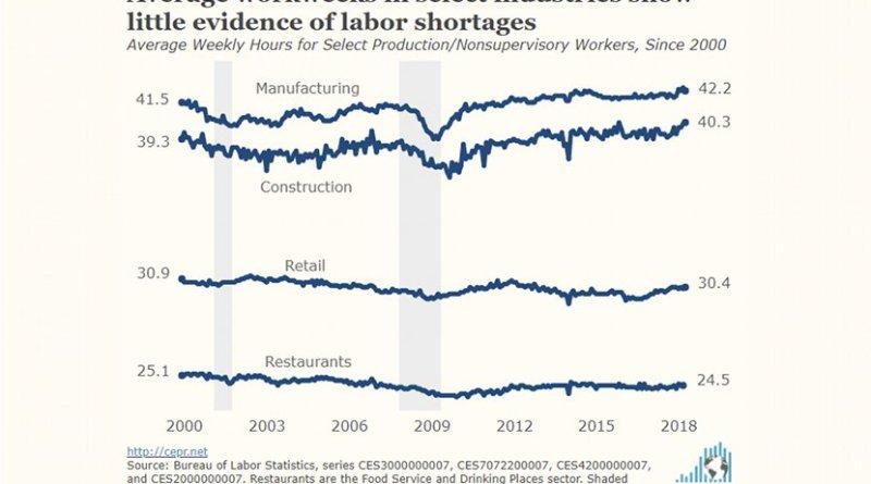Average workweeks show little evidence of labor shortages. Source: CEPR.