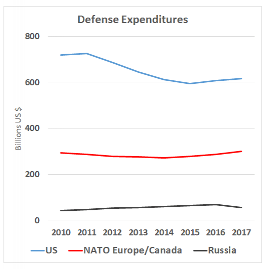 Crisis management: US and European spending on defense exceeds Russian spending, but Russia has found new avenues for attacks (Source: NATO and Trading Economics)