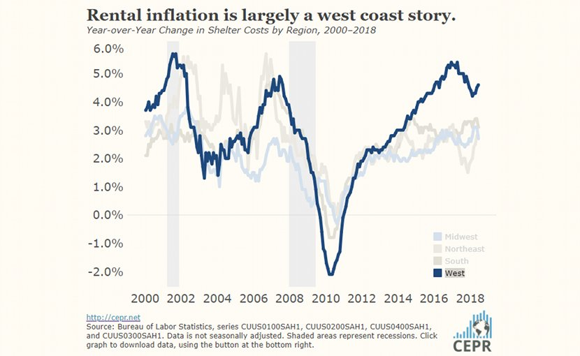 Rental inflation is largely a west coast story. Credit: CEPR.