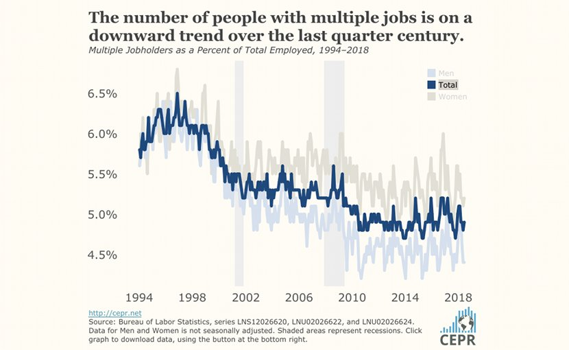Multiple Jobholders as a Percent of Total Employed. Source: CEPR