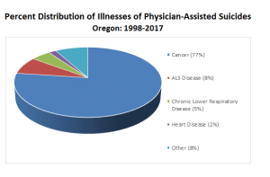 End to suffering: All cancers combined are the leading reason for patients in Oregon choosing assisted suicide (Source: OregonLive)