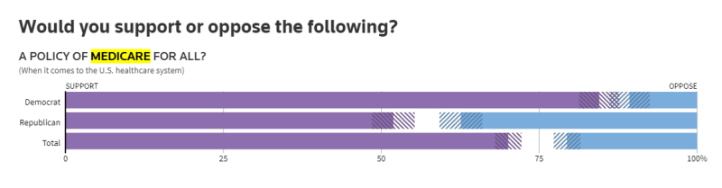 Democrats support 84.5%, do not know 4.8% and oppose 10.7%. Republicans support 50.9%, do not know 10.7%, and oppose 37.4%. All support 70.1%, do not know 9.3% and oppose 20.6%. Reuters/Ipsos, June and July 2018.