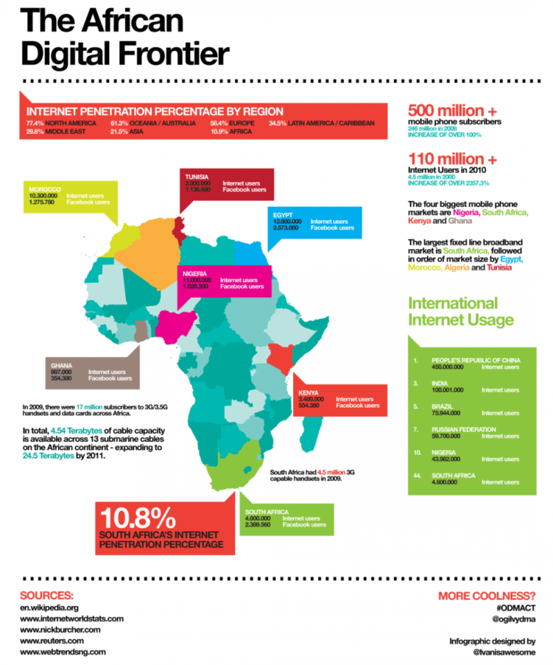 Internet Penetration in Africa. Designed by @Ivanisawesome