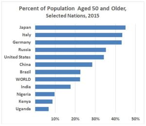 Uneven aging: High-fertility countries have youthful populations, and low-fertility nations have older populations (Source: UN Population Division.)
