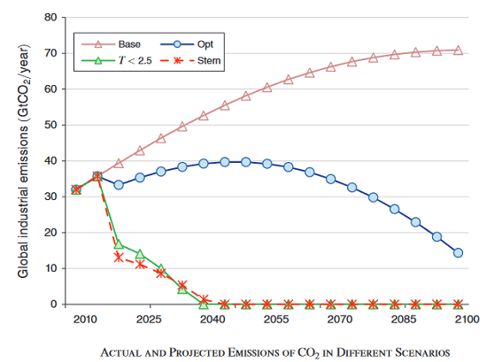 Scenarios: The Nordhaus DICE model indicates paths of future global emissions over time in a baseline no-policy scenario (Base), an optimal scenario (Opt), a scenario that keeps global temperatures from increasing more than 2.5 degrees C (T<2.5) and a scenario using a low discount rate as advocated by the Stern Review (Source: Nordhaus, 2018)