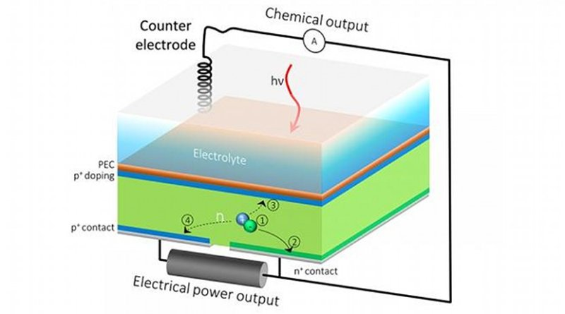 The HPEV cell's extra back outlet allows the current to be split into two, so that one part of the current contributes to solar fuels generation, and the rest can be extracted as electrical power. Credit Credit: Berkeley Lab, JCAP