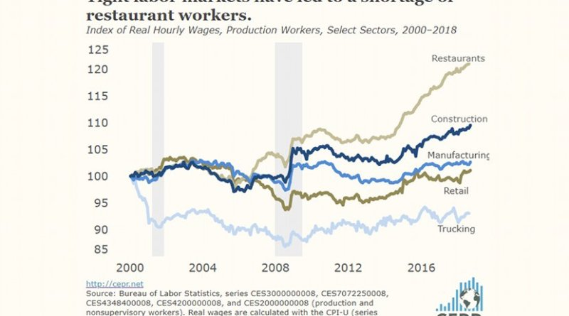 Tight labor markets have led to a shortage of restaurant workers.