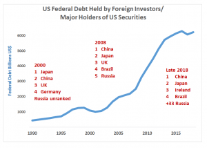 Lender snapshots: US debt has steadily risen in recent years; to influence dollar's dominance, Russia needs China's help (Source: US Federal Reserve and US Treasury Department)