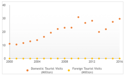 Fig. 1: Compiled by Author from Ministry of Tourism, Govt. of India